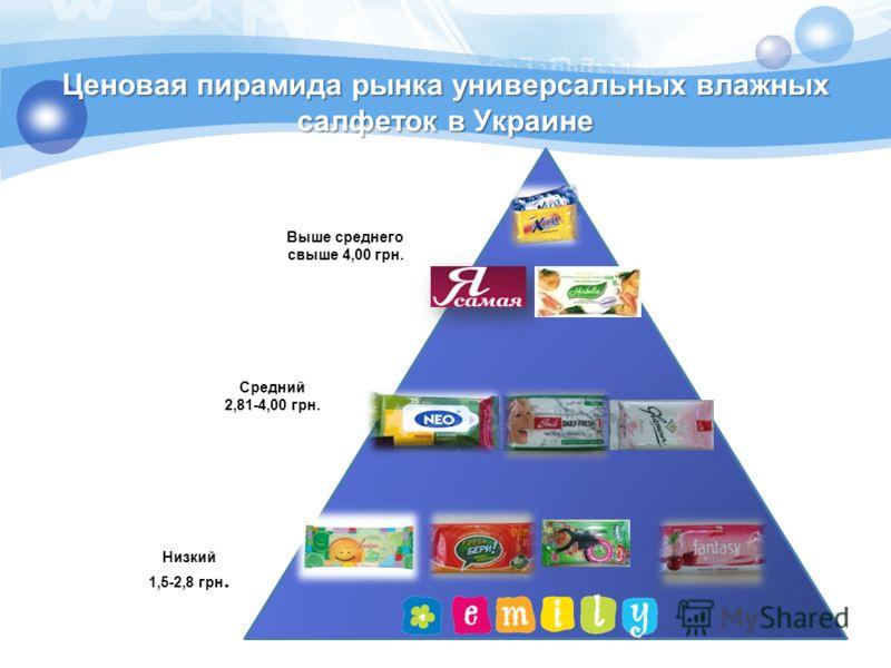 Низкий 1,5-2,8 грн. Средний 2,81-4,00 грн. Выше среднего свыше 4,00 грн. Ценовая пирамида рынка универсальных влажных салфеток в Украине