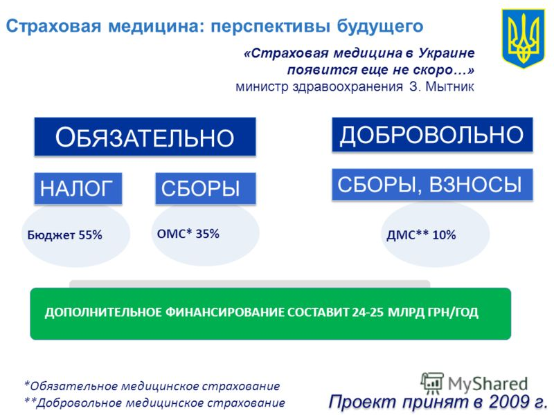 «Страховая медицина в Украине появится еще не скоро…» министр здравоохранения З. Мытник ДМС** 10% ОМС* 35% О БЯЗАТЕЛЬНО ДОБРОВОЛЬНО НАЛОГ СБОРЫ СБОРЫ, ВЗНОСЫ Бюджет 55% *Обязательное медицинское страхование **Добровольное медицинское страхование ДОПО