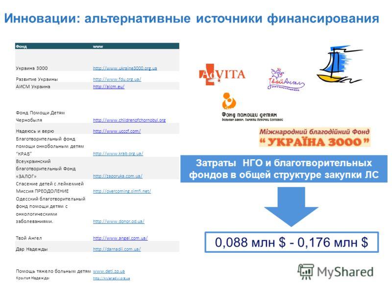 Инновации: альтернативные источники финансирования Фондwww Украина 3000 http://www.ukraine3000.org.ua Развитие Украины http://www.fdu.org.ua/ AИCM Украина http://aicm.eu/ Фонд Помощи Детям Чернобыля http://www.childrenofchornobyl.org Надеюсь и верю h