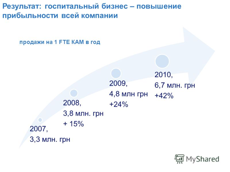Результат: госпитальный бизнес – повышение прибыльности всей компании продажи на 1 FTE КАМ в год