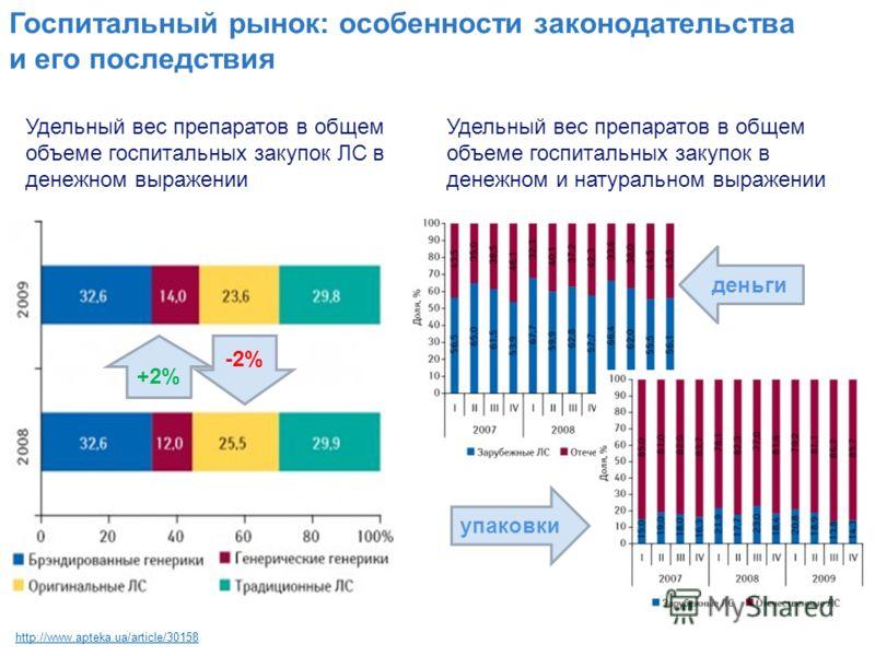 Госпитальный рынок: особенности законодательства и его последствия http://www.apteka.ua/article/30158 Удельный вес препаратов в общем объеме госпитальных закупок ЛС в денежном выражении +2% -2% Удельный вес препаратов в общем объеме госпитальных заку