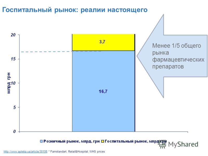 Госпитальный рынок: реалии настоящего Менее 1/5 общего рынка фармацевтических препаратов http://www.apteka.ua/article/30158http://www.apteka.ua/article/30158 * Farnstandart, Retail&Hospital, WHS prices