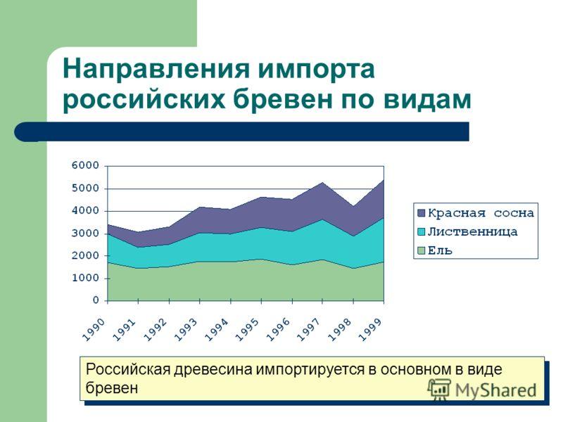 Направления импорта российских бревен по видам Российская древесина импортируется в основном в виде бревен