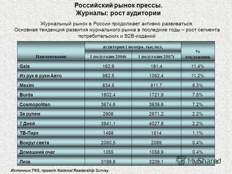 6 Российский рынок прессы. Журналы: рост аудитории Наименование аудитория 1 номера, тыс,чел, % отклонения 1 полугодие 2006г1 полугодие 2007г Gala162,9181,411,4% Из рук в руки Авто982,51092,411,2% Maxim834,5911,79,3% Burda1602,41721,97,5% Cosmopolitan