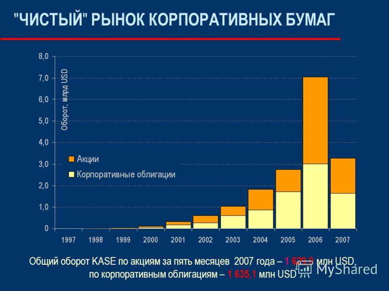ЧИСТЫЙ  РЫНОК КОРПОРАТИВНЫХ БУМАГ Общий оборот KASE по акциям за пять месяцев 2007 года – 1 629,0 млн USD, по корпоративным облигациям – 1 635,1 млн USD