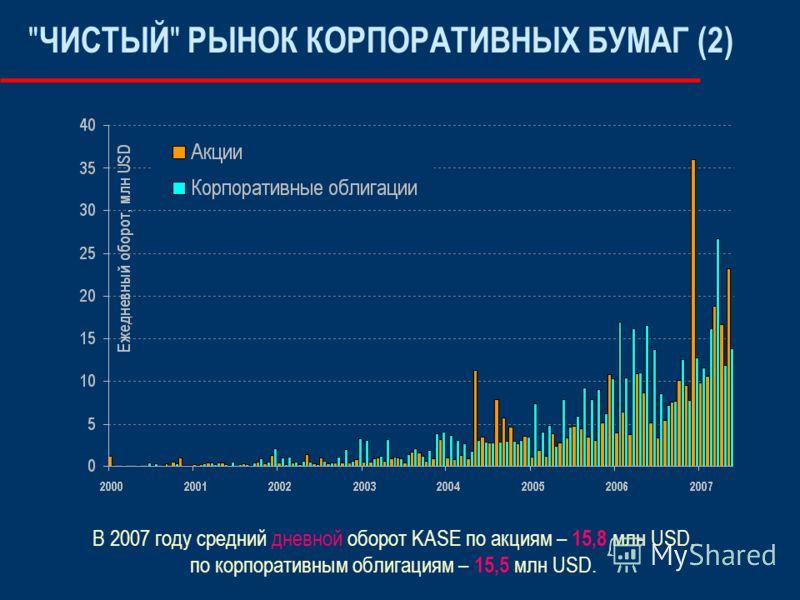 ЧИСТЫЙ  РЫНОК КОРПОРАТИВНЫХ БУМАГ (2) В 2007 году средний дневной оборот KASE по акциям – 15,8 млн USD, по корпоративным облигациям – 15,5 млн USD.