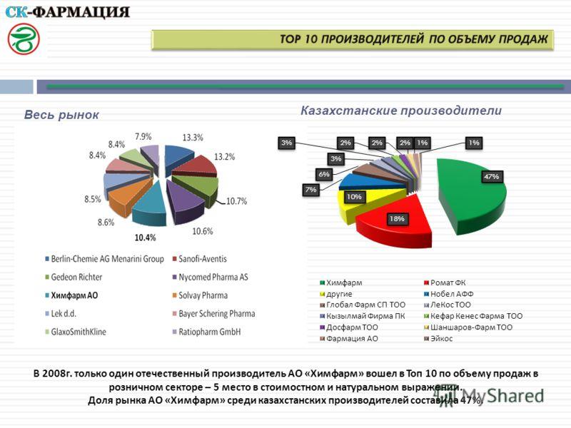Весь рынок Казахстанские производители В 2008 г. только один отечественный производитель АО « Химфарм » вошел в Топ 10 по объему продаж в розничном секторе – 5 место в стоимостном и натуральном выражении. Доля рынка АО « Химфарм » среди казахстанских