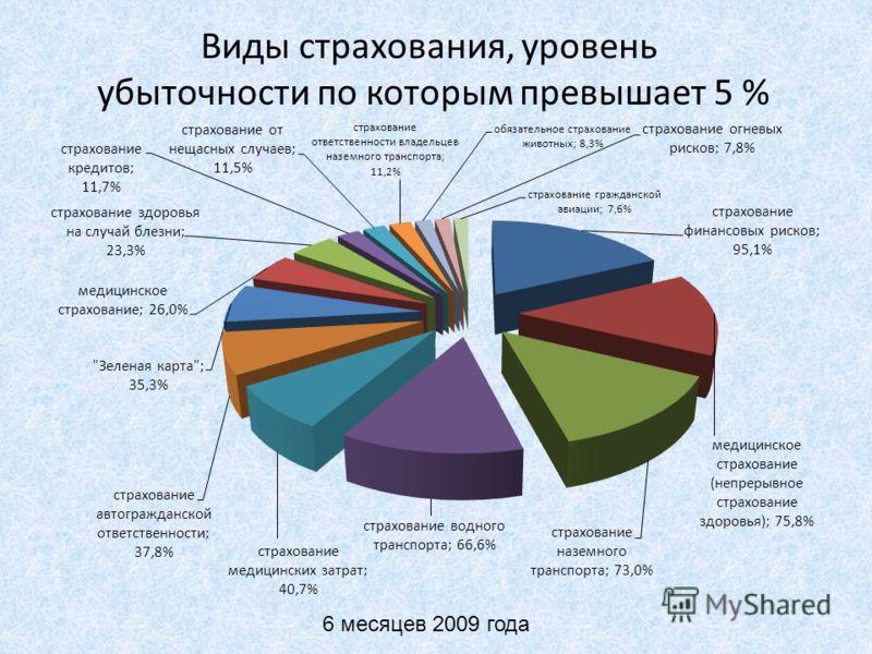 Виды страхования, уровень убыточности по которым превышает 5 % 6 месяцев 2009 года