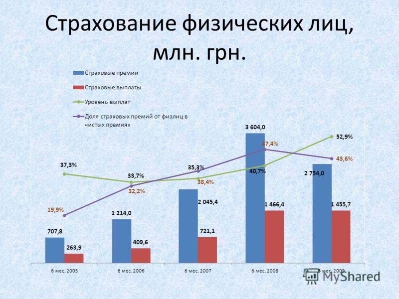Страхование физических лиц, млн. грн.