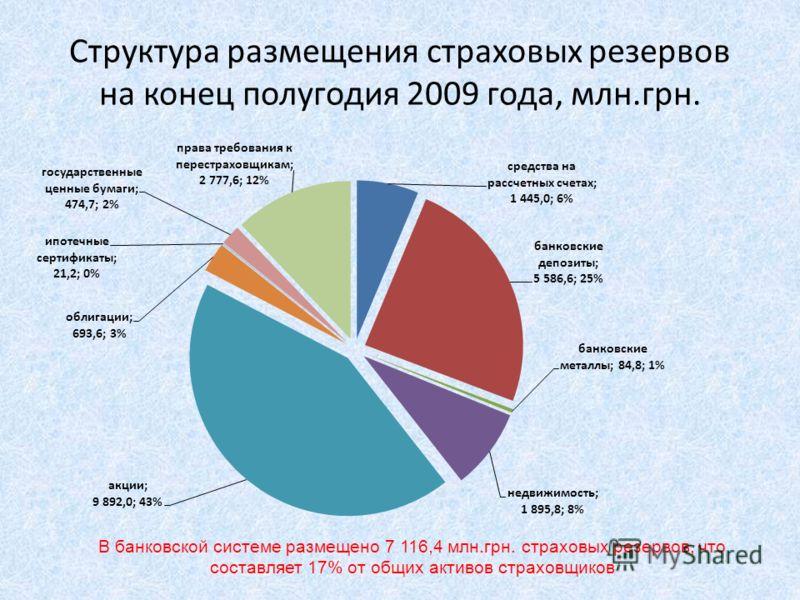 Структура размещения страховых резервов на конец полугодия 2009 года, млн.грн. В банковской системе размещено 7 116,4 млн.грн. страховых резервов, что составляет 17% от общих активов страховщиков