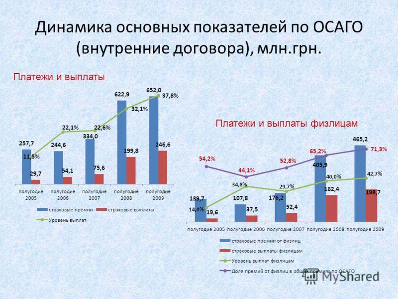 Динамика основных показателей по ОСАГО (внутренние договора), млн.грн. Платежи и выплаты Платежи и выплаты физлицам