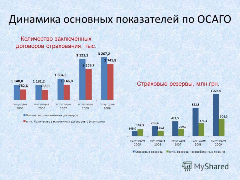 Динамика основных показателей по ОСАГО Количество заключенных договоров страхования, тыс. Страховые резервы, млн.грн.