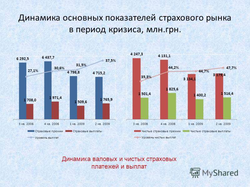 Динамика основных показателей страхового рынка в период кризиса, млн.грн. Динамика валовых и чистых страховых платежей и выплат