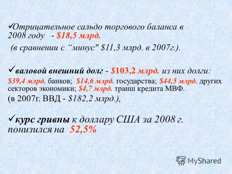 Отрицательное сальдо торгового баланса в 2008 году - $18,5 млрд. (в сравнении с минус