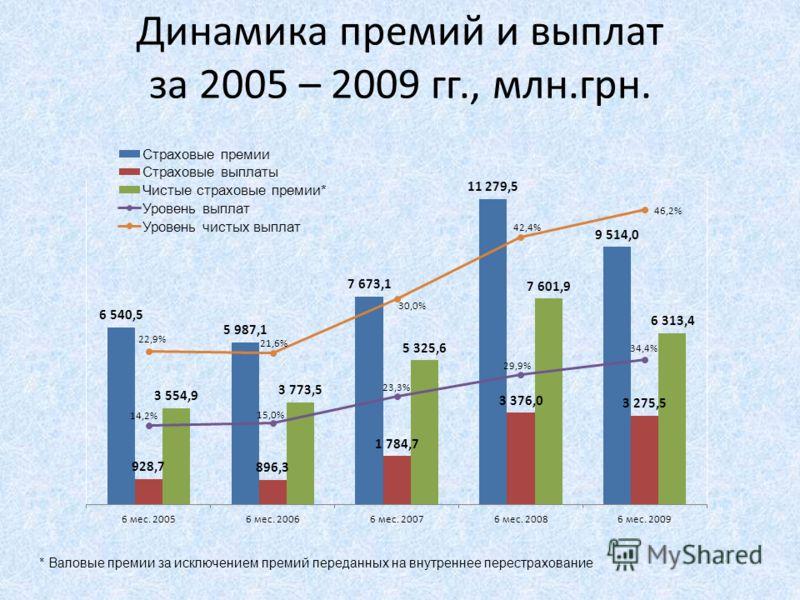 Динамика премий и выплат за 2005 – 2009 гг., млн.грн. * Валовые премии за исключением премий переданных на внутреннее перестрахование