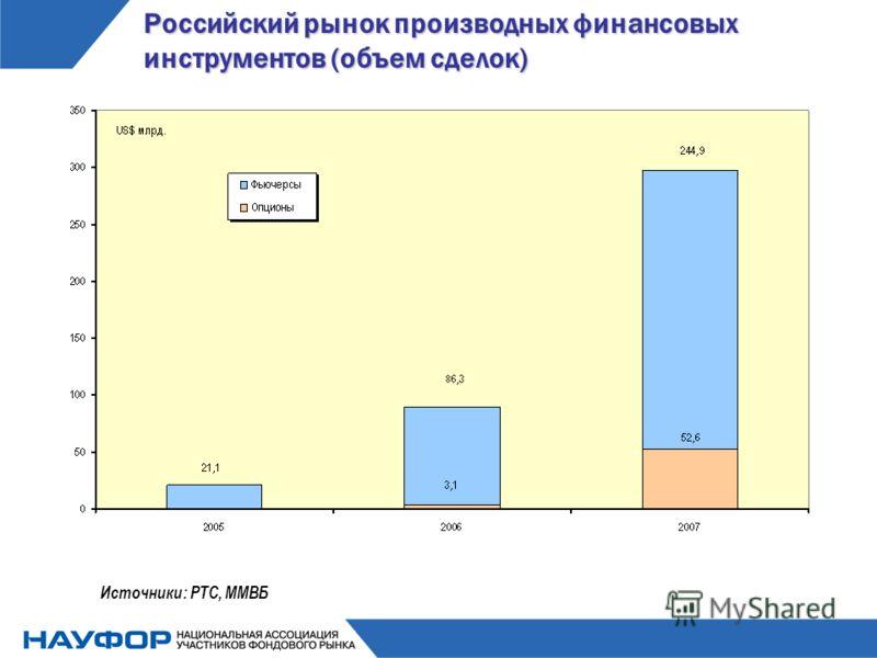 Российский рынок производных финансовых инструментов (объем сделок) Источники: РТС, ММВБ