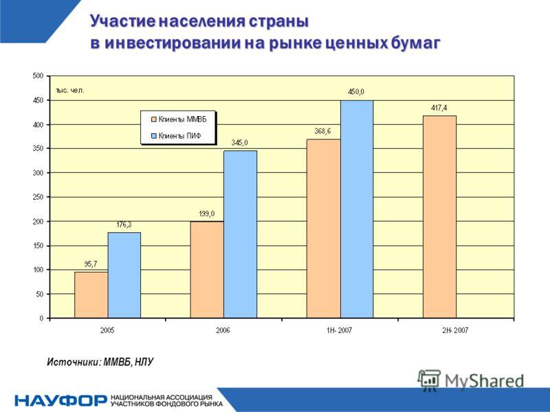 Участие населения страны в инвестировании на рынке ценных бумаг Источники: ММВБ, НЛУ