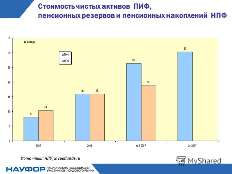 Стоимость чистых активов ПИФ, пенсионных резервов и пенсионных накоплений НПФ Источники: НЛУ, investfunds.ru