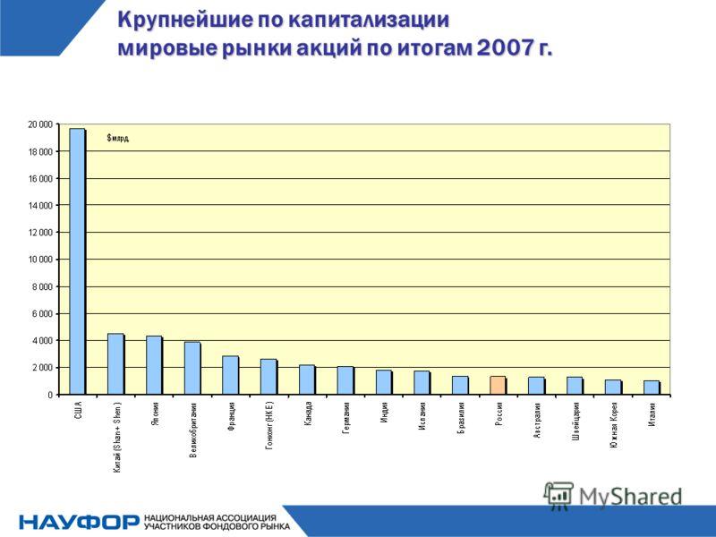 Крупнейшие по капитализации мировые рынки акций по итогам 2007 г.