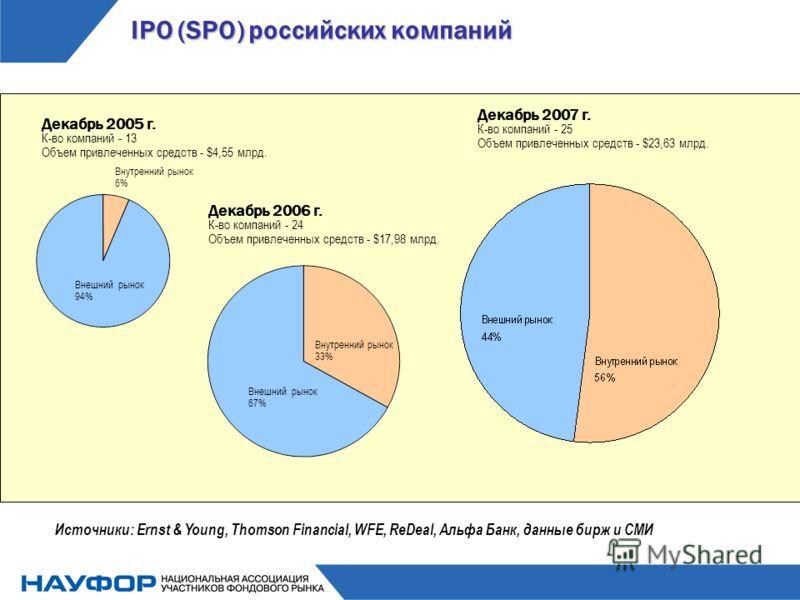 IPO (SPO) российских компаний Декабрь 2005 г. К-во компаний - 13 Объем привлеченных средств - $4,55 млрд. Внутренний рынок 6% Внешний рынок 94% Внутренний рынок 33% Внешний рынок 67% Источники: Ernst & Young, Thomson Financial, WFE, ReDeal, Альфа Бан