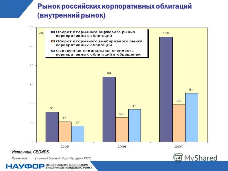 Рынок российских корпоративных облигаций (внутренний рынок) Источник: CBONDS Примечание:вторичный биржевой оборот без сделок РЕПО