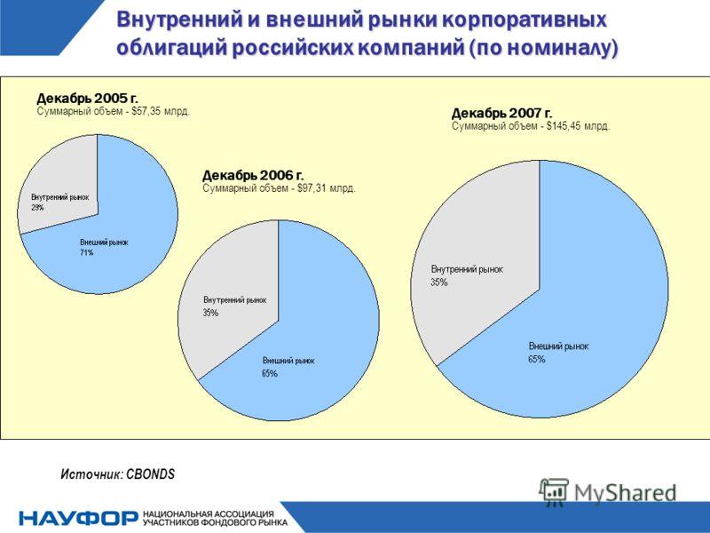 Внутренний и внешний рынки корпоративных облигаций российских компаний (по номиналу) Источник: CBONDS Декабрь 2005 г. Суммарный объем - $57,35 млрд. Декабрь 2006 г. Суммарный объем - $97,31 млрд. Декабрь 2007 г. Суммарный объем - $145,45 млрд.