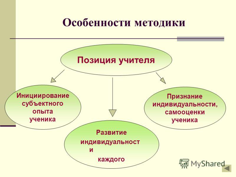 Особенности методики Позиция учителя Инициирование субъектного опыта ученика Развитие индивидуальност и каждого Признание индивидуальности, самооценки ученика