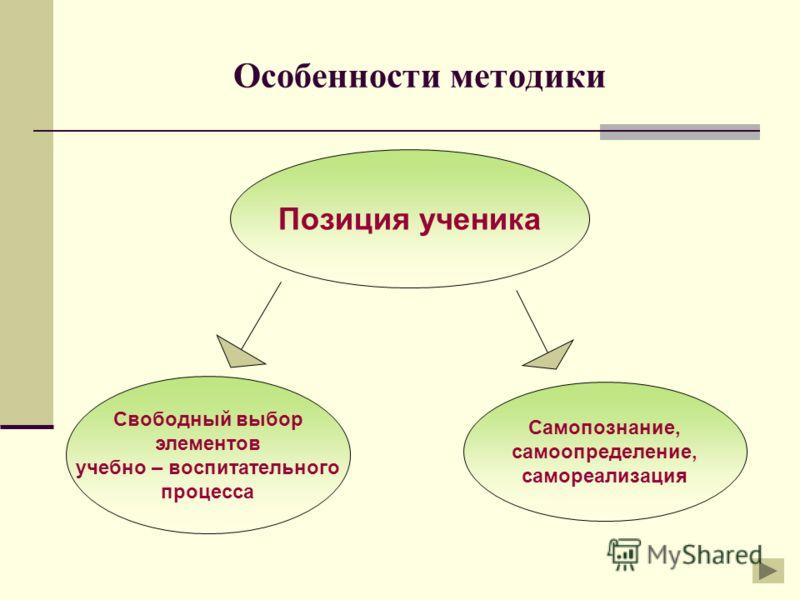 Особенности методики Позиция ученика Свободный выбор элементов учебно – воспитательного процесса Самопознание, самоопределение, самореализация