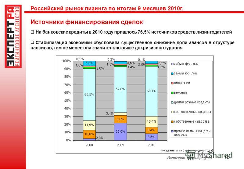 10 Источники финансирования сделок Источник: «Эксперт РА» На банковские кредиты в 2010 году пришлось 76,5% источников средств лизингодателей Стабилизация экономики обусловила существенное снижение доли авансов в структуре пассивов, тем не менее она з