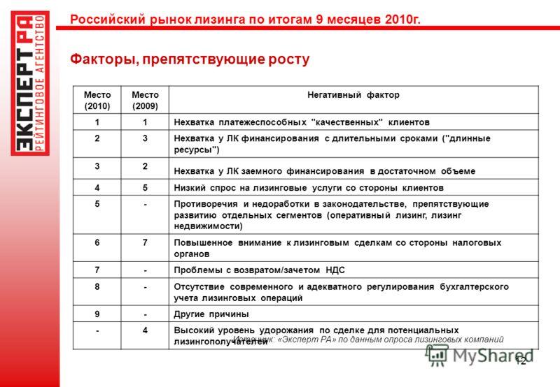 12 Факторы, препятствующие росту Источник: «Эксперт РА» по данным опроса лизинговых компаний Российский рынок лизинга по итогам 9 месяцев 2010г. Место (2010) Место (2009) Негативный фактор 11 Нехватка платежеспособных