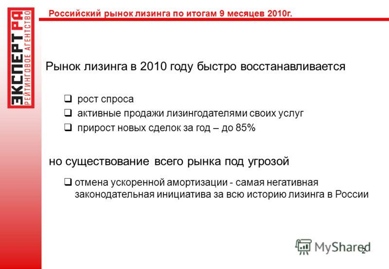 2 Рынок лизинга в 2010 году быстро восстанавливается рост спроса активные продажи лизингодателями своих услуг прирост новых сделок за год – до 85% но существование всего рынка под угрозой отмена ускоренной амортизации - самая негативная законодательн