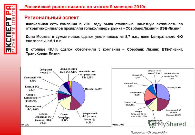 8 Региональный аспект Филиальная сеть компаний в 2010 году была стабильна. Заметную активность по открытию филиалов проявляли только лидеры рынка – Сбербанк Лизинг и ВЭБ-Лизинг Доля Москвы в сумме новых сделок увеличилась на 8,7 п.п., доля Центрально