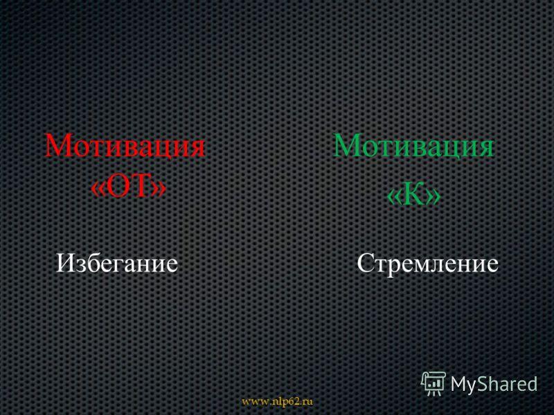 Мотивация « К » www.nlp62.ru Мотивация «ОТ» ИзбеганиеСтремление