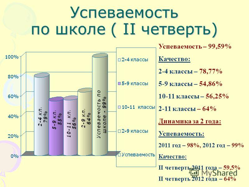 Успеваемость по школе ( II четверть) Успеваемость – 99,59% Качество: 2-4 классы – 78,77% 5-9 классы – 54,86% 10-11 классы – 56,25% 2-11 классы – 64% Динамика за 2 года: Успеваемость: 2011 год – 98%, 2012 год – 99% Качество: II четверть 2011 года – 59