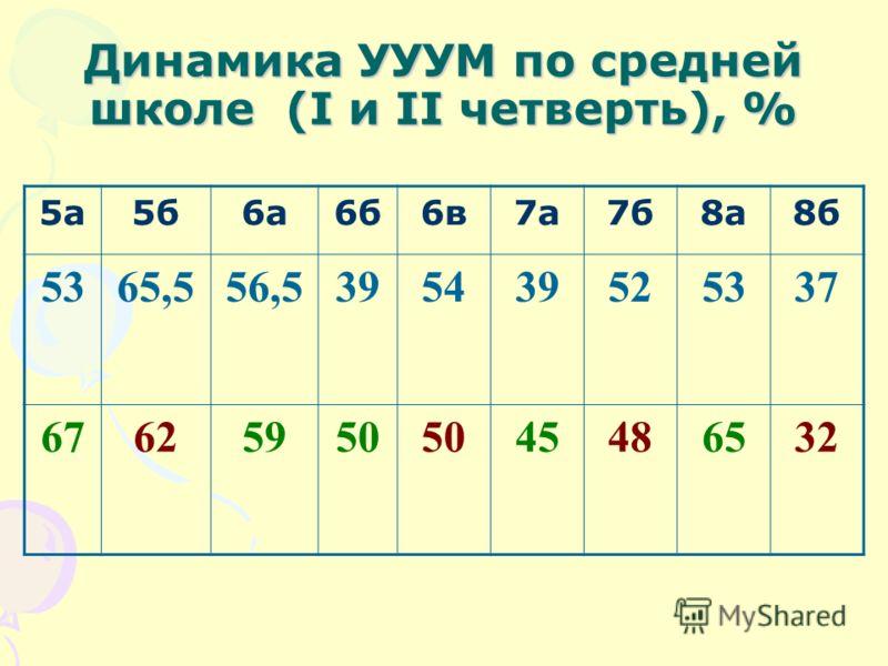 Динамика УУУМ по средней школе (I и II четверть), % 5а5а5б6а6б6в7а7б8а8б 5365,556,5395439525337 67625950 45486532