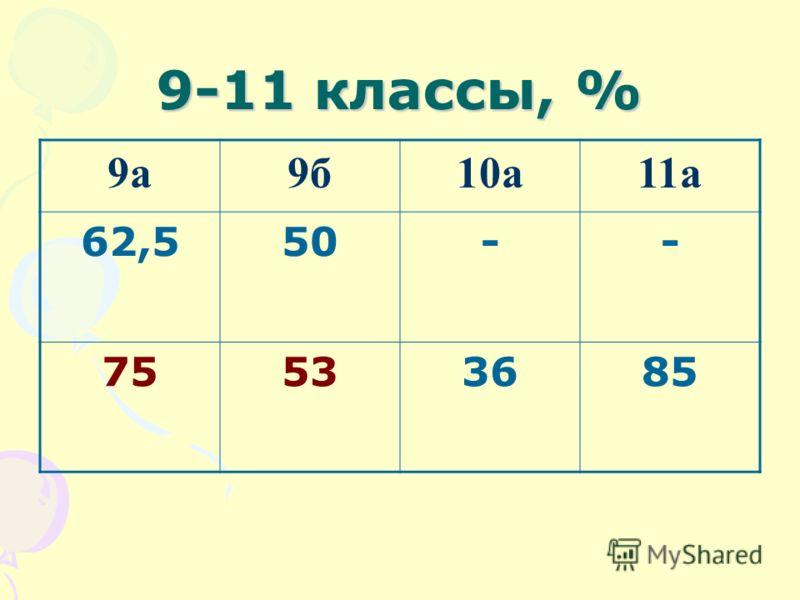 9-11 классы, % 9а9б10а11а 62,550-- 75533685