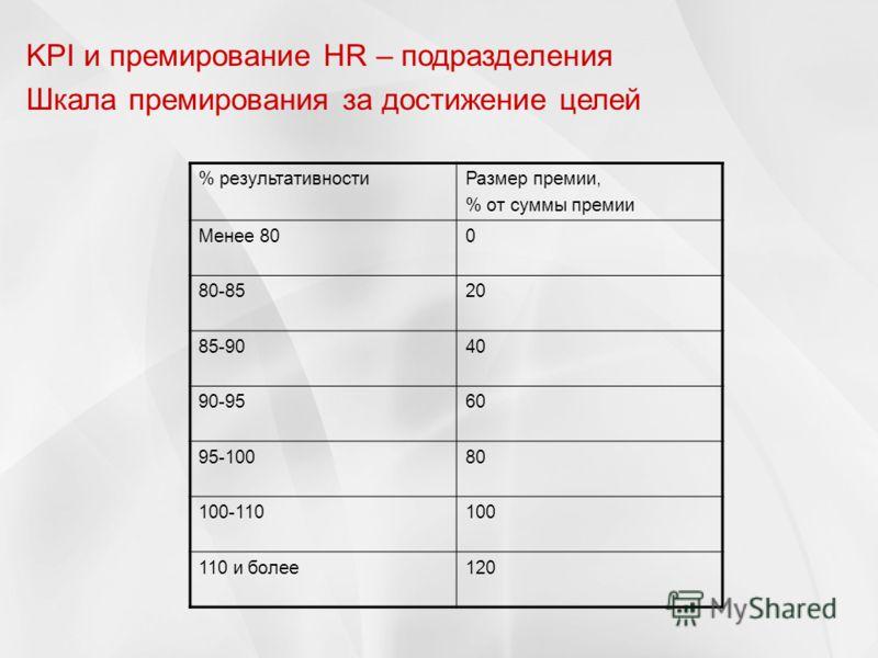 % результативностиРазмер премии, % от суммы премии Менее 800 80-8520 85-9040 90-9560 95-10080 100-110100 110 и более120 KPI и премирование HR – подразделения Шкала премирования за достижение целей
