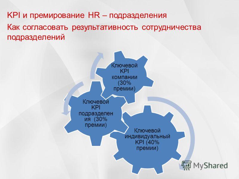KPI и премирование HR – подразделения Как согласовать результативность сотрудничества подразделений Ключевой индивидуальный KPI (40% премии) Ключевой KPI подразделен ия (30% премии) Ключевой KPI компании (30% премии)