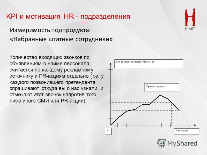 Измеримость подпродукта: «Набранные штатные сотрудники» KPI и мотивация HR - подразделения Количество входящих звонков по объявлениям о найме персонала, считается по каждому рекламному источнику и PR-акциям отдельно (т.е. у каждого позвонившего прете