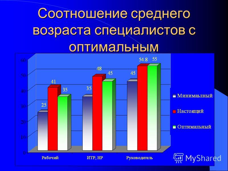 Соотношение среднего возраста специалистов с оптимальным