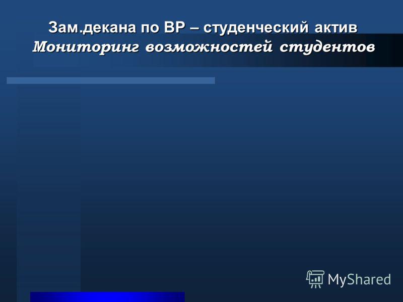 Зам.декана по ВР – студенческий актив Мониторинг возможностей студентов