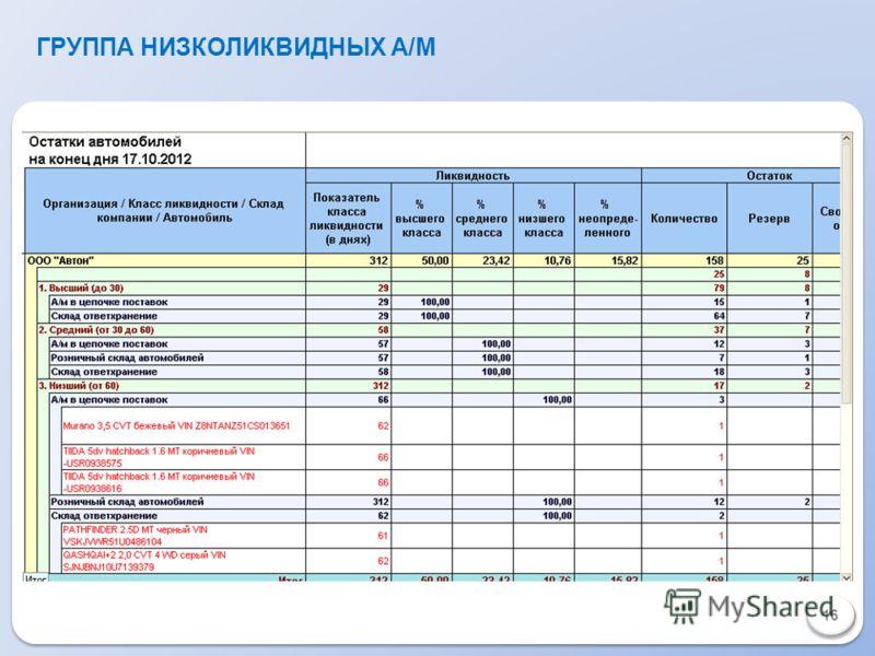 ГРУППА НИЗКОЛИКВИДНЫХ А/М 1616 1616