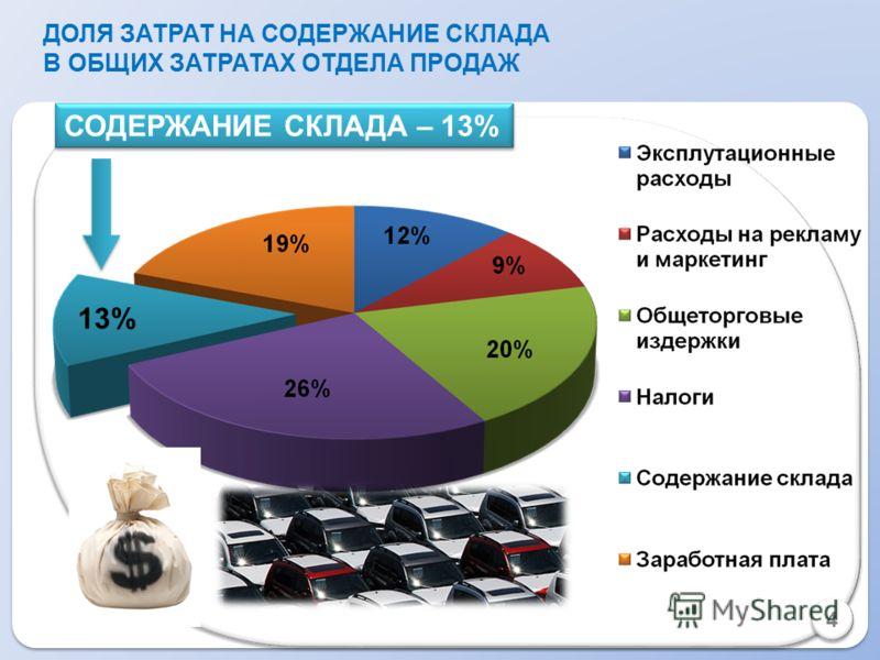 СОДЕРЖАНИЕ СКЛАДА – 13% 13% ДОЛЯ ЗАТРАТ НА СОДЕРЖАНИЕ СКЛАДА В ОБЩИХ ЗАТРАТАХ ОТДЕЛА ПРОДАЖ 4 4