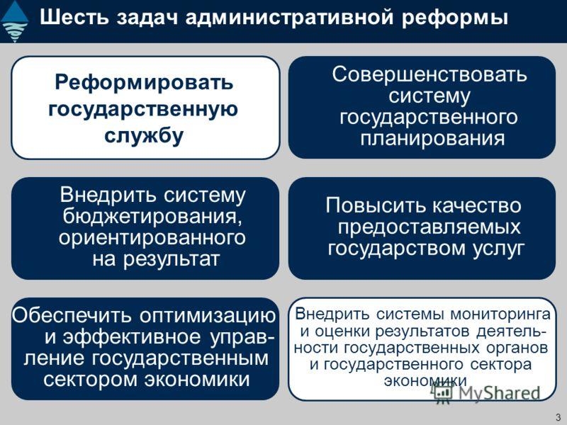 3 Шесть задач административной реформы Реформировать государственную службу Совершенствовать систему государственного планирования Внедрить систему бюджетирования, ориентированного на результат Повысить качество предоставляемых государством услуг Вне