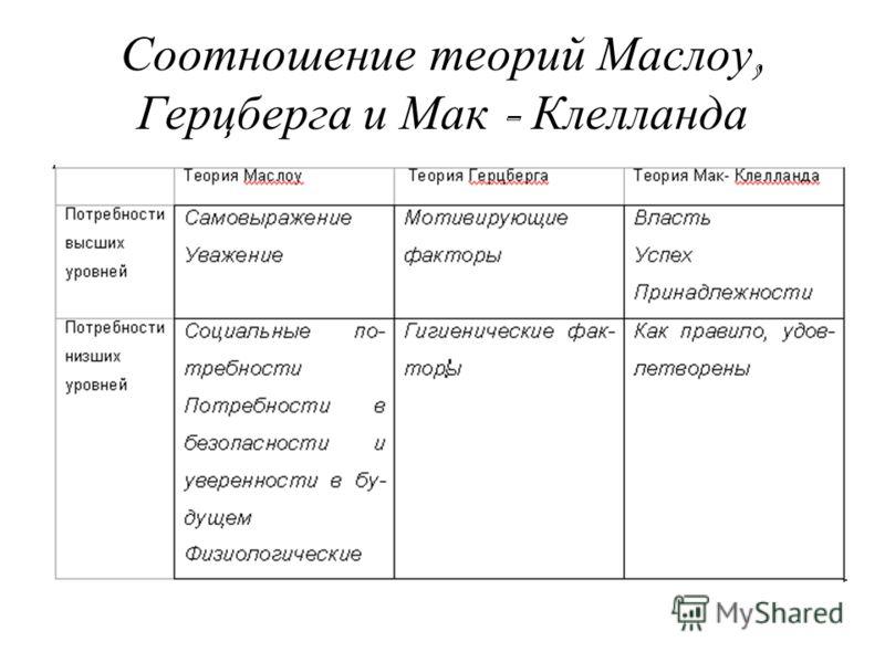 Соотношение теорий Маслоу, Герцберга и Мак - Клелланда