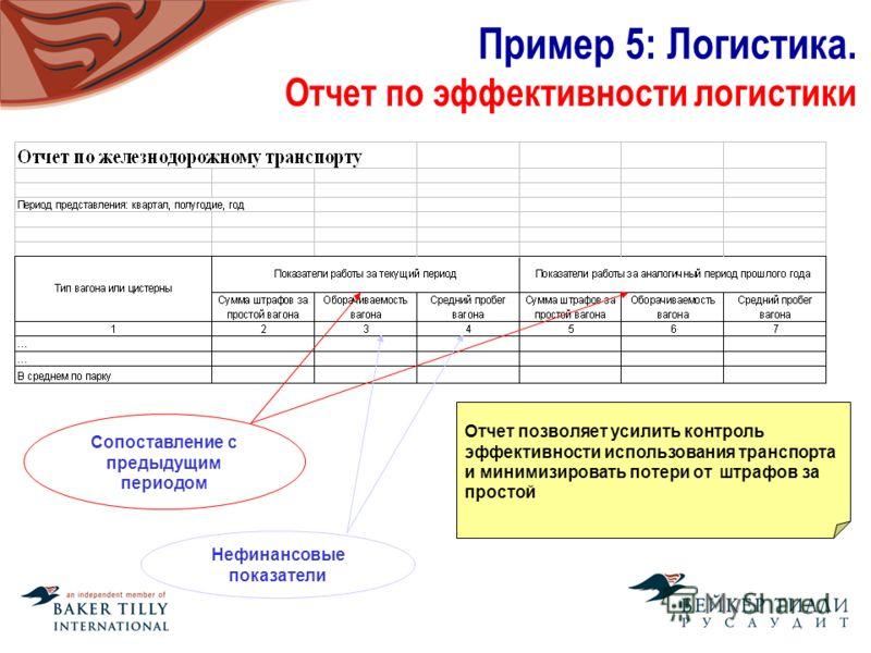 Пример 5: Логистика. Отчет по эффективности логистики Отчет позволяет усилить контроль эффективности использования транспорта и минимизировать потери от штрафов за простой Сопоставление с предыдущим периодом Нефинансовые показатели
