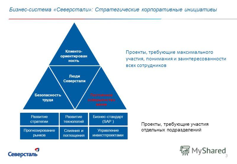 3 Бизнес-система «Северстали»: Стратегические корпоративные инициативы Безопасность труда Бизнес-стандарт (SAP ) Развитие технологий Управление инвестпроектами Прогнозирование рынков Развитие стратегии Слияния и поглощения Проекты, требующие участия