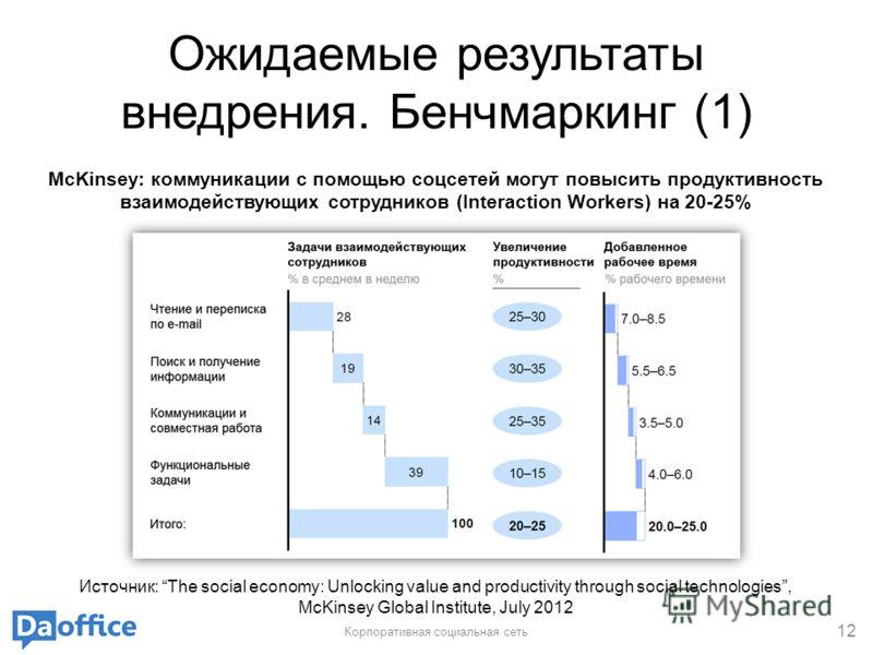 Ожидаемые результаты внедрения. Бенчмаркинг (1) Корпоративная социальная сеть 12 McKinsey: коммуникации с помощью соцсетей могут повысить продуктивность взаимодействующих сотрудников (Interaction Workers) на 20-25% Источник: The social economy: Unloc