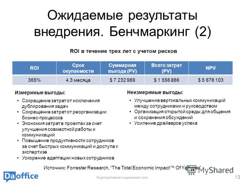 Ожидаемые результаты внедрения. Бенчмаркинг (2) Измеримые выгоды: Сокращение затрат от исключения дублирования задач Сокращение затрат от реорганизации бизнес-процессов Экономия затрат в проектах за счет улучшения совместной работы и коммуникаций Пов