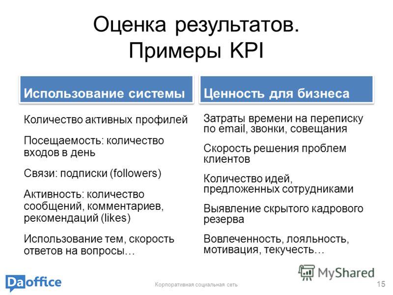Оценка результатов. Примеры KPI Использование системы Количество активных профилей Посещаемость: количество входов в день Связи: подписки (followers) Активность: количество сообщений, комментариев, рекомендаций (likes) Использование тем, скорость отв